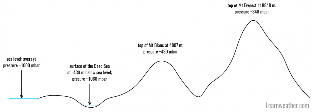 Atmospheric pressure 1 LW