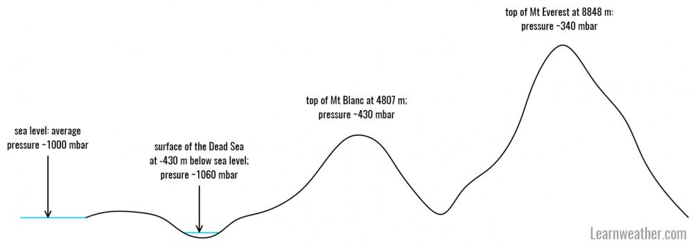 Atmospheric pressure 1 LW