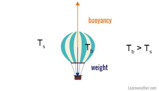 Hot air balloon LW 1