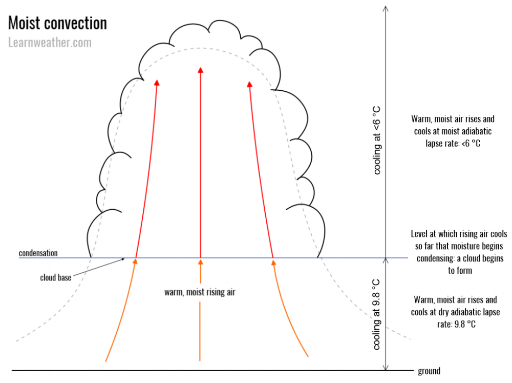 Moist-convection-1a-LW