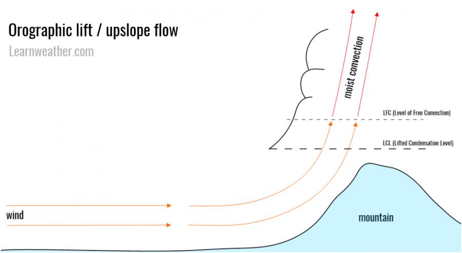Orographic lift diagram LW 2