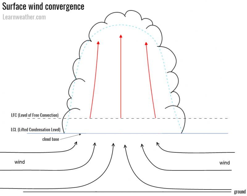 Sfc wind convergence LW 1a