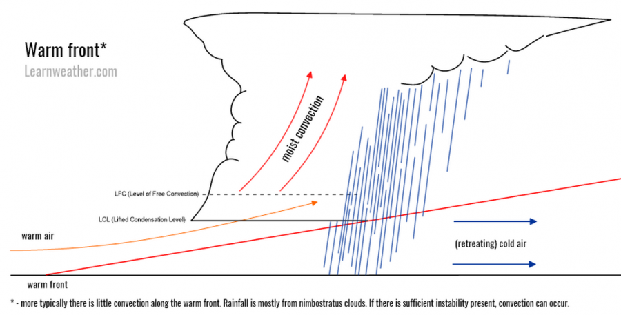 Warm front diagram LW 2