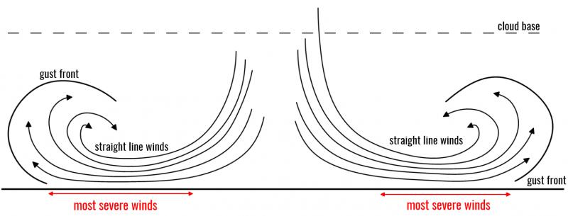downburst schematic 2a SWE