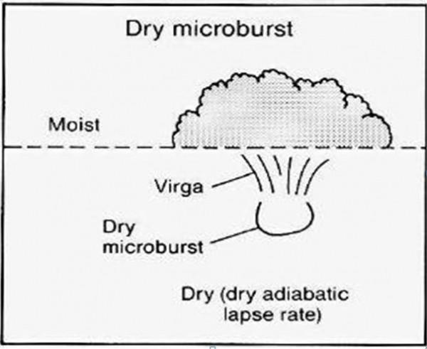 dry downburst