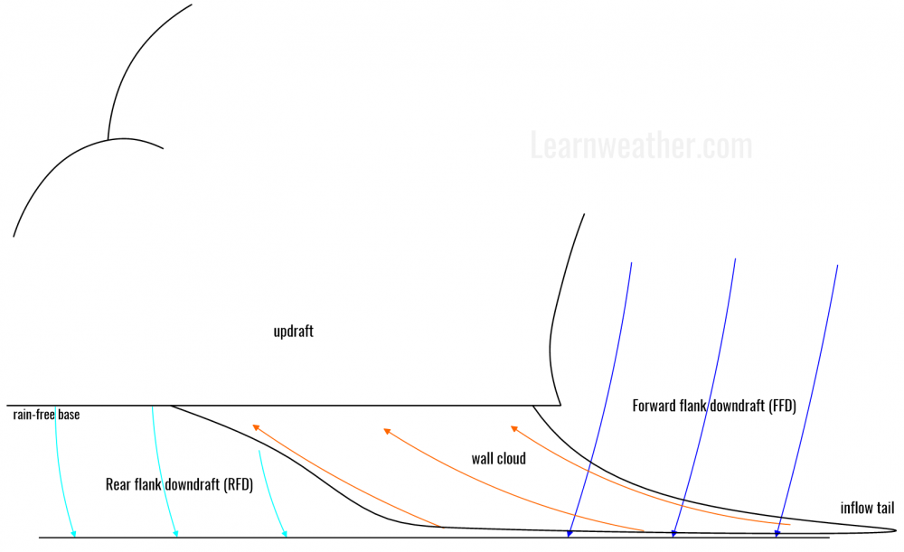 wall_cloud_diagram_2_inflow_tail