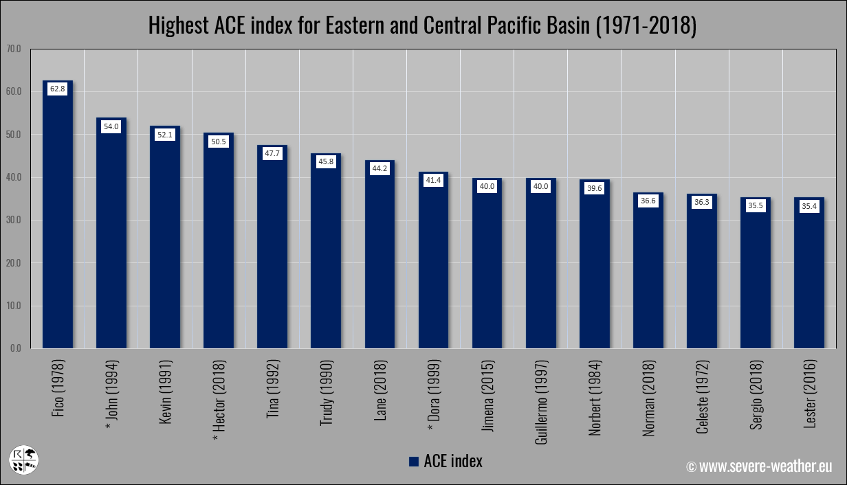 ace-index-eastern-pacific-hurricanes