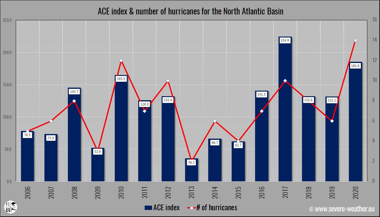 ace-index-north-atlantic-hurricane-season