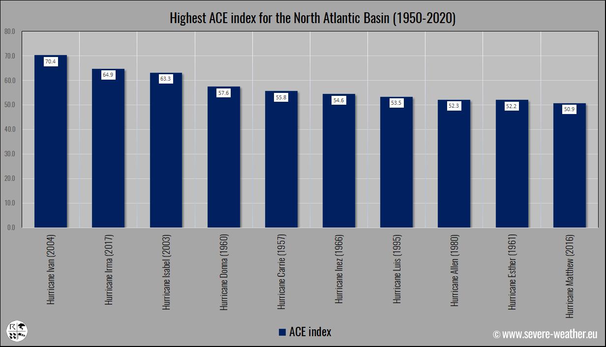 ace-index-north-atlantic-hurricanes