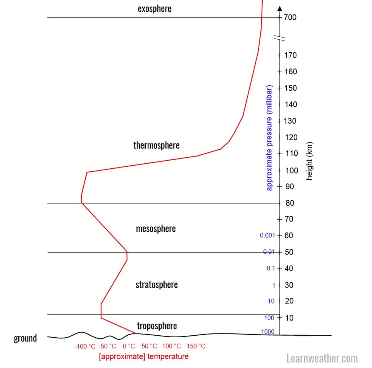 atmosphere-pressure-levels