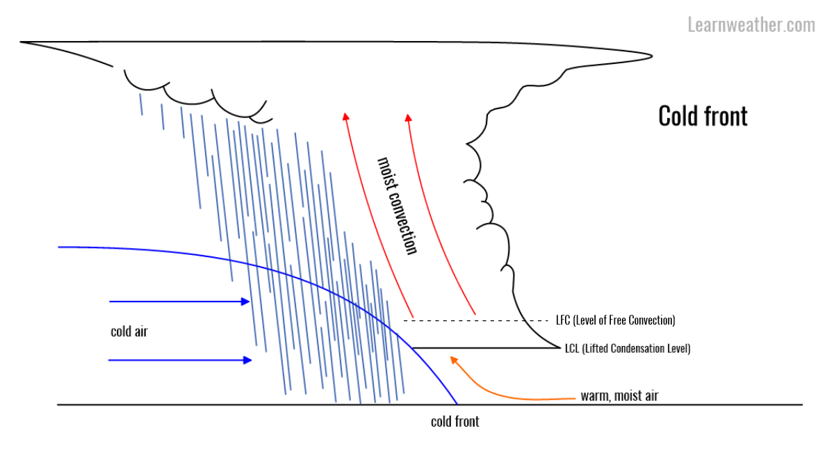 convective initiation