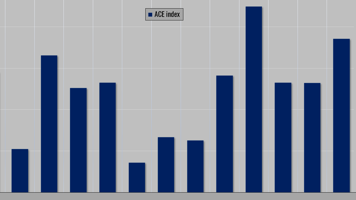 ace index accumulated cyclone energy